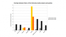 A shift in the audience of the Simicska media empire